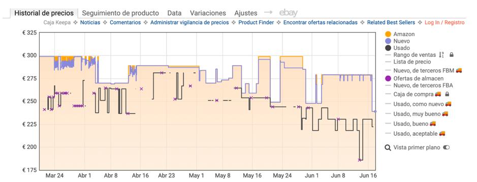 Monitorizar precio Keepa