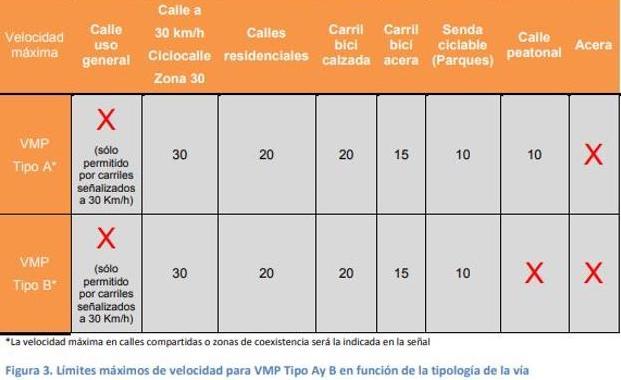 normativa Valencia