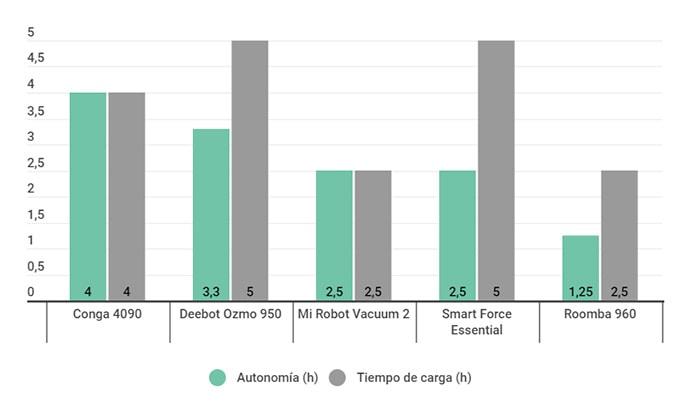 Gráfico comparativo de la autonomía de los mejores robots aspirador de la guía compra