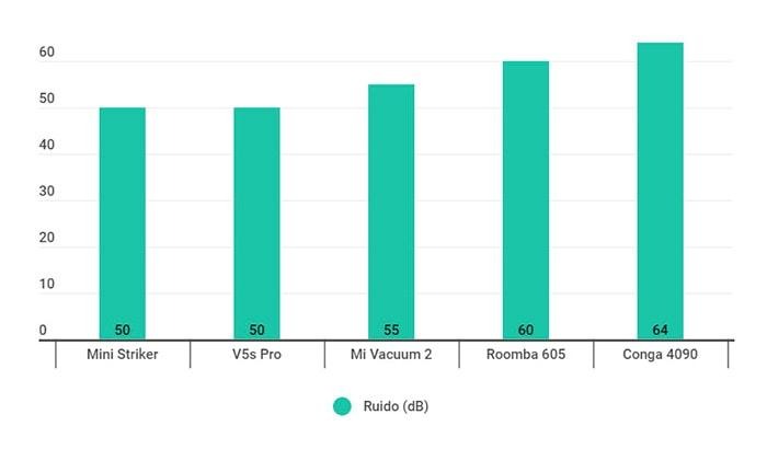 Gráfico comparativo del nivel de ruido de los mejores robots aspirador de la guía compra